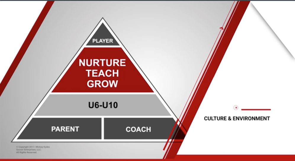 Mickey Kydes Soccer - Player Development System